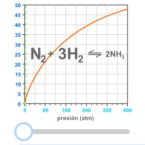 Equilibrio químico - influencia de la presión