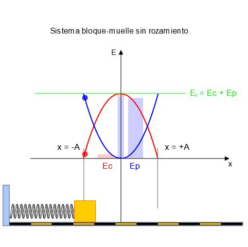 La energía en el movimiento armónico simple