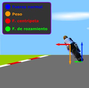 Fuerzas laterales en la moto