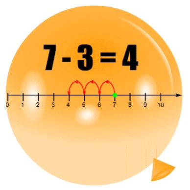 Pincha globos - Resta en la recta numérica